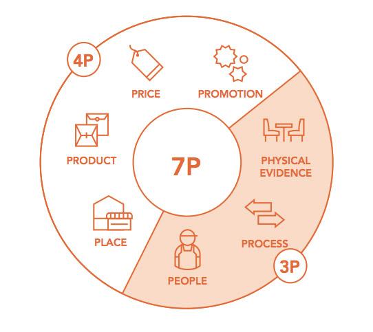 Cách áp dụng 7P trong marketing