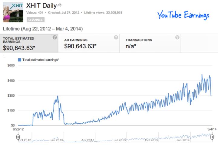 Youtube trả tiền như thế nào 01