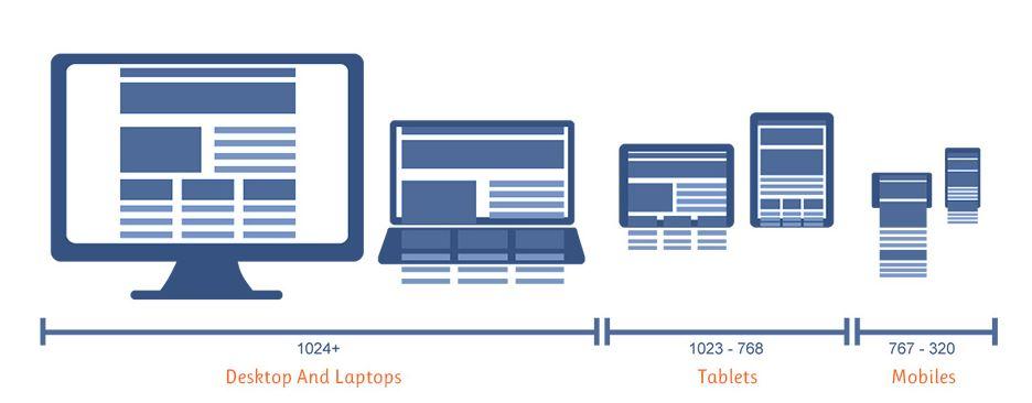 website chuẩn seo phải phù hợp với nhiều thiết bị