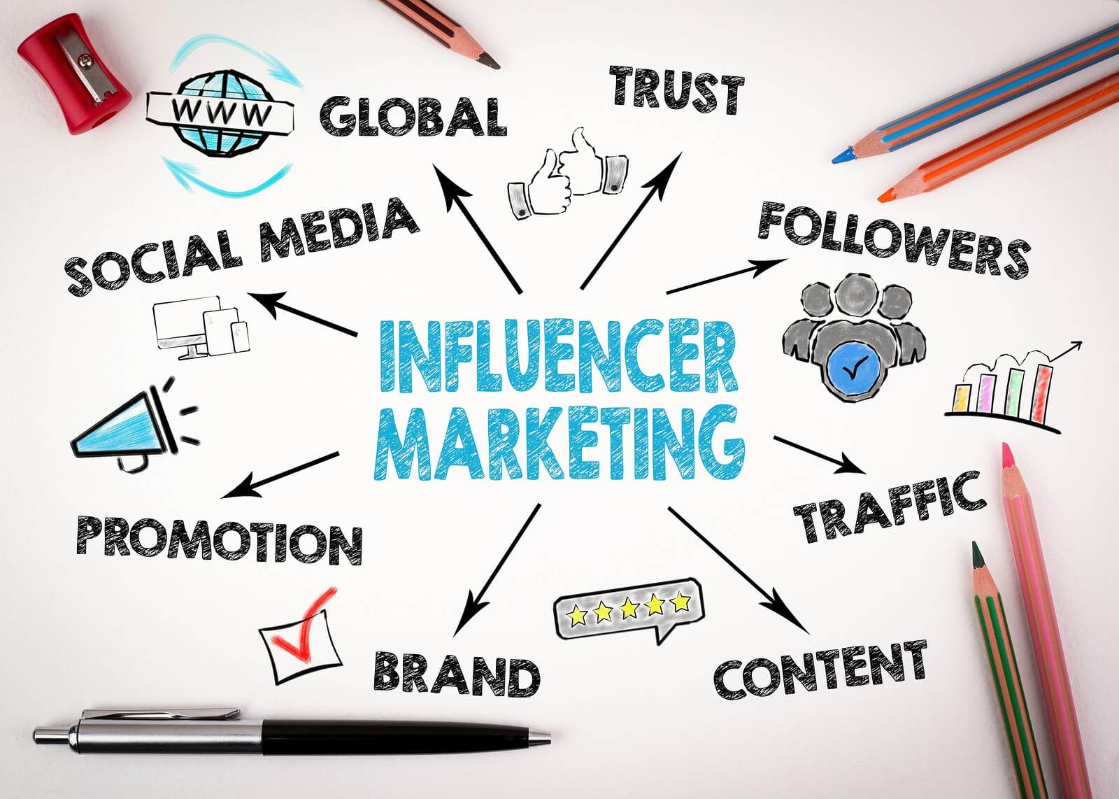 sự ra đời của influencer marketing