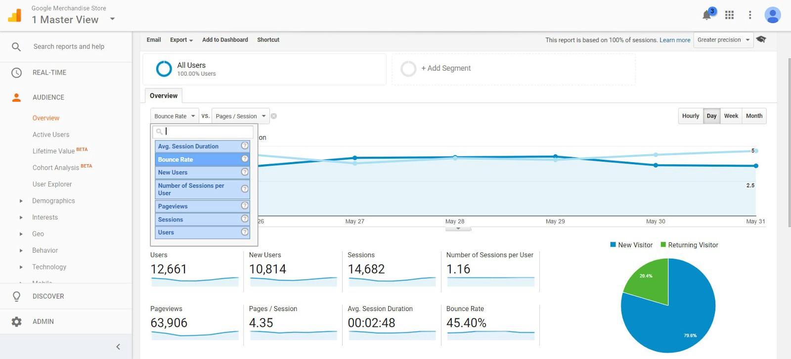 Phân tích Google Analytics điều bạn cần biết