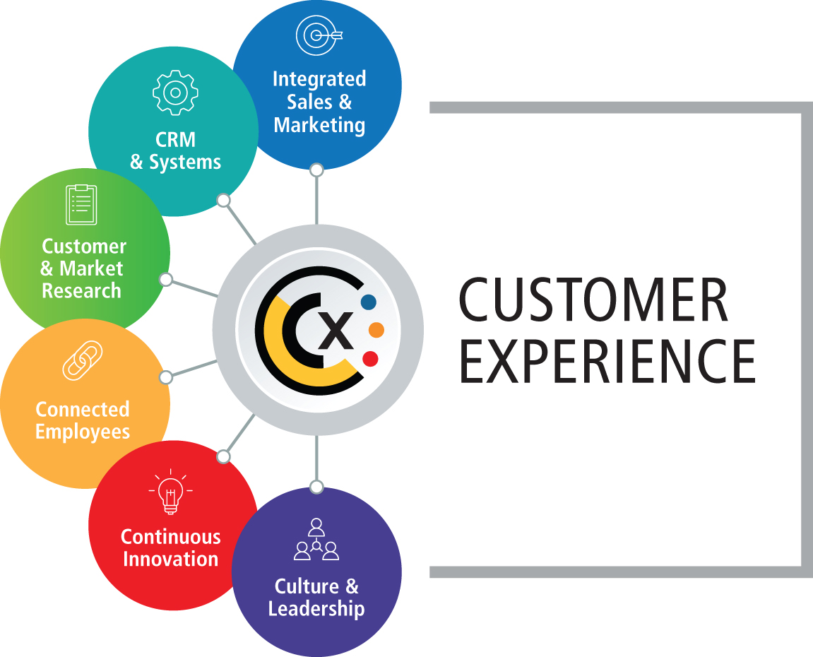 Is a Customer Experience Strategy Critical for Transportation Companies?