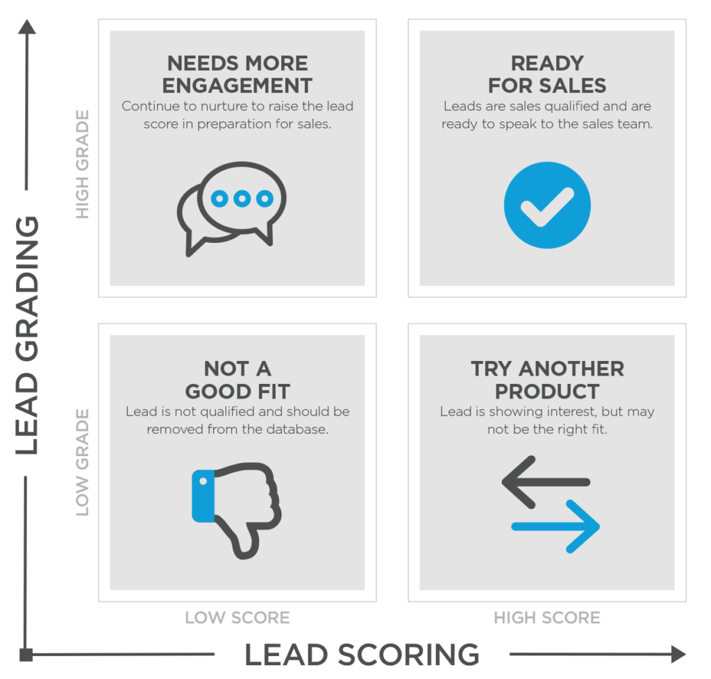 Lead Scoring and Lead Grading   Basics and Best Practices