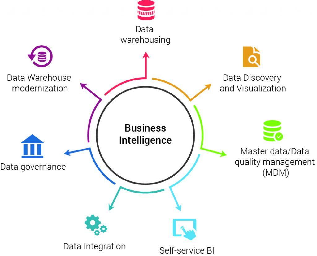 Top 7 Business Intelligence (BI) Trends For 2019 - Hedge Think