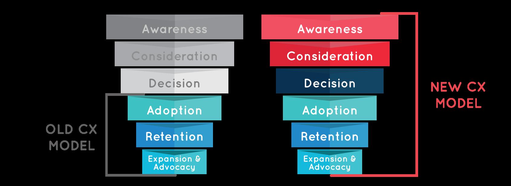 CX – Customer experience trong kinh doanh bạn cần biết