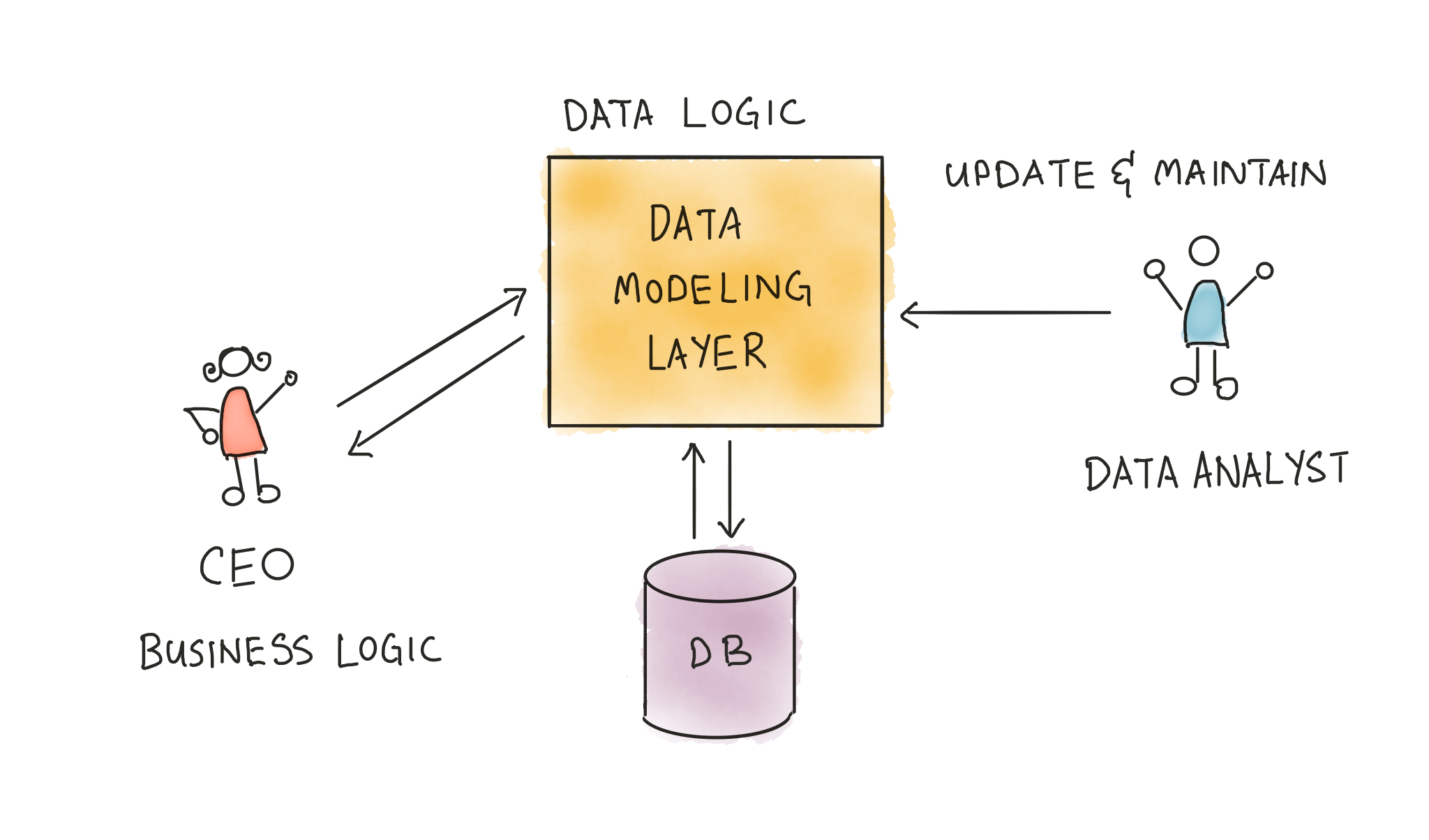 Data Modeling Layer & Concepts | The Analytics Setup Guidebook