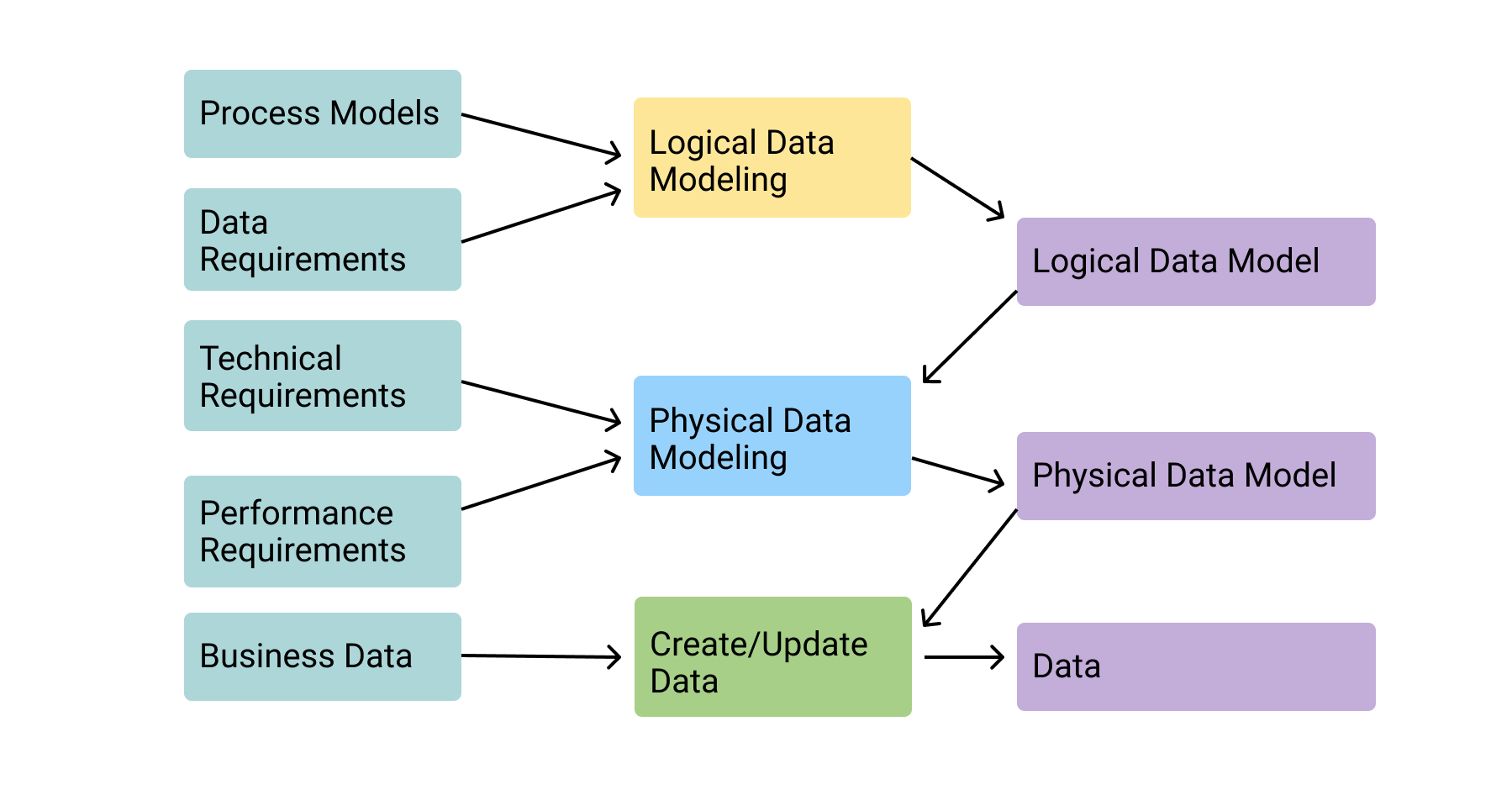 Data Modeling Tools: How to Simplify Data Management