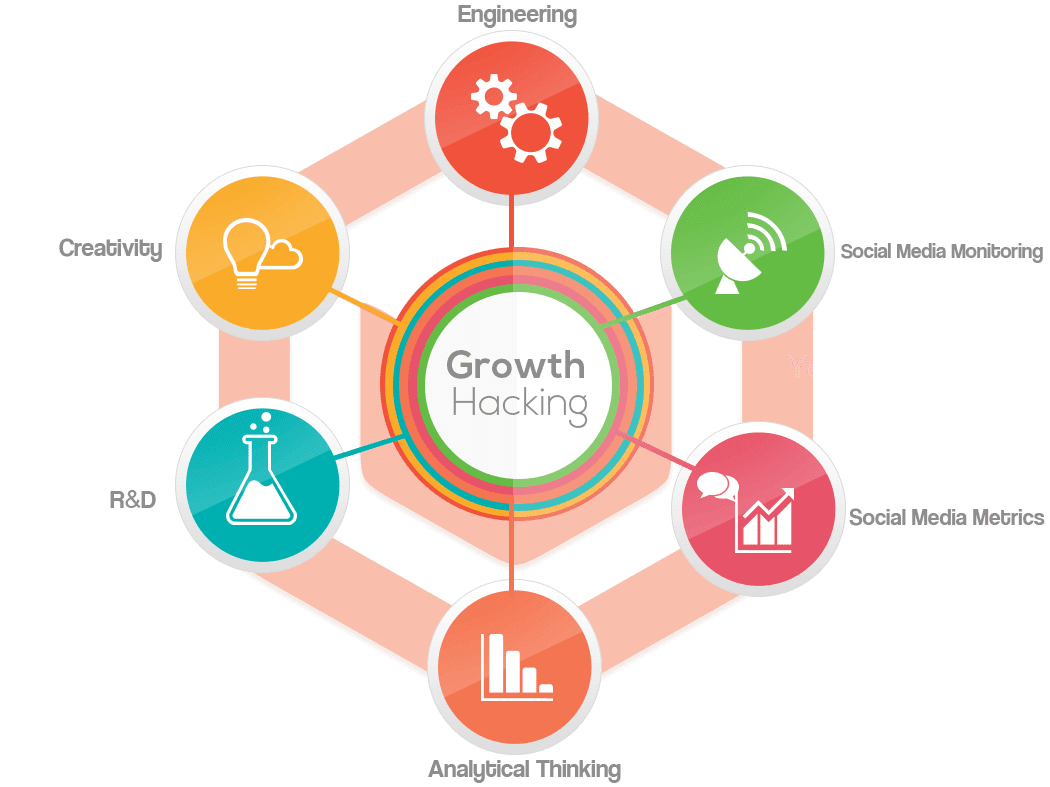 Growth Hacking là gì? Case Study tăng trưởng đột phá cho doanh nghiệp