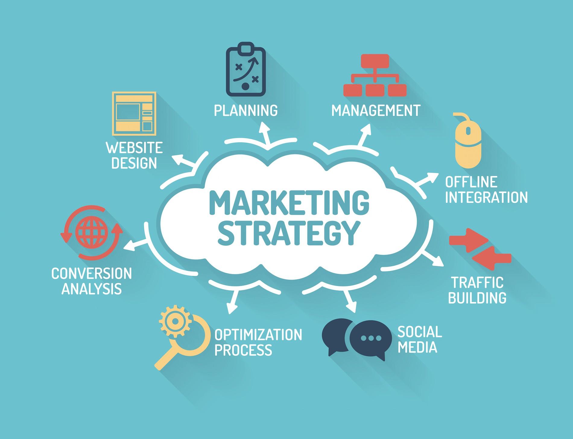 Chiến lược marketing là gì ? Cùng tìm hiểu chiến lược marketing - Quản Lý  kho